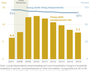 More young adults are living at home according to a Pew Research Center chart. Photo credit: Pew Research Center