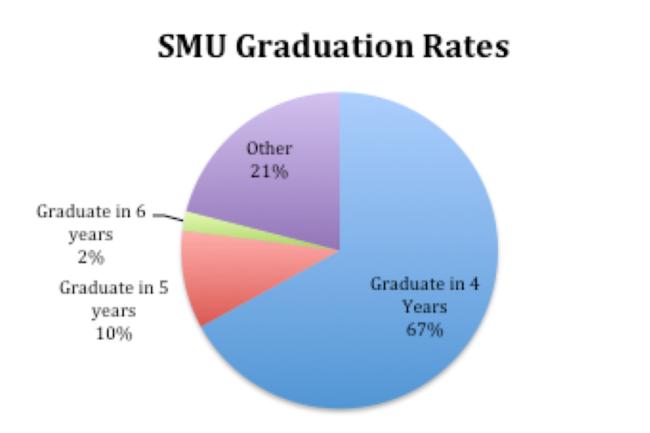 SMU Graduation Rates