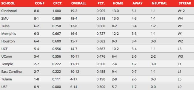 AAC Standings week 5.png