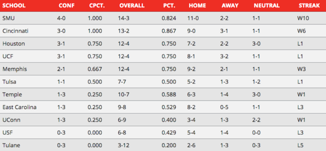 aac standings week 2 power rankings.png