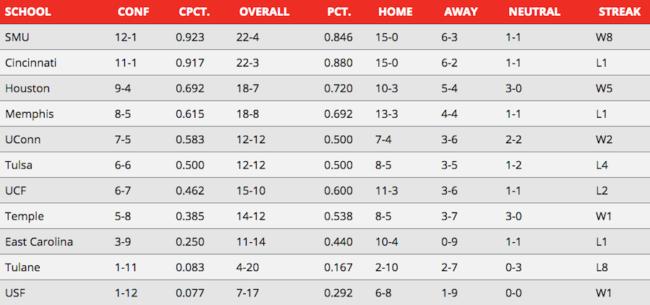 AAC Standings Week 7.png
