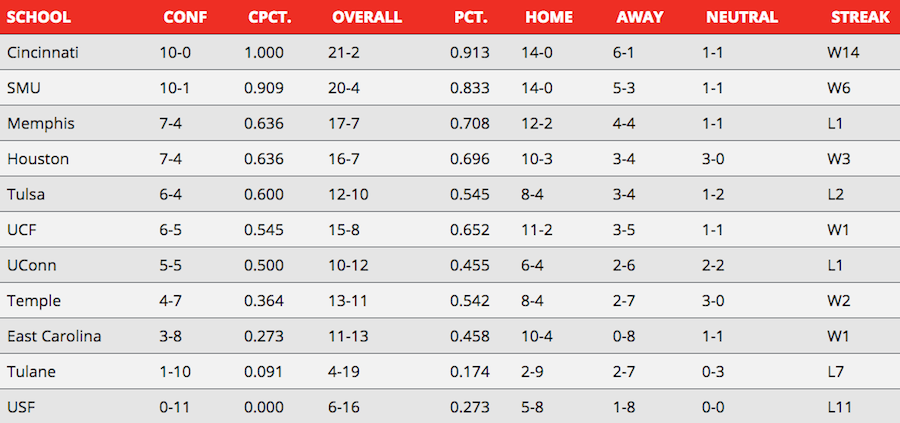 AAC basketball power rankings: Week 6 – SMU Daily Campus