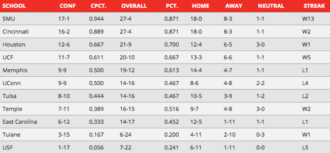 AAC basketball power rankings: Week 10