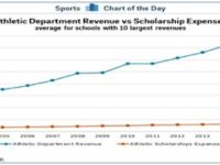 The graph above shows the Athletic Department Revenue vs. Scholarship Expenses. The Athletic Department is substantially larger. Photo credit: Business Insider