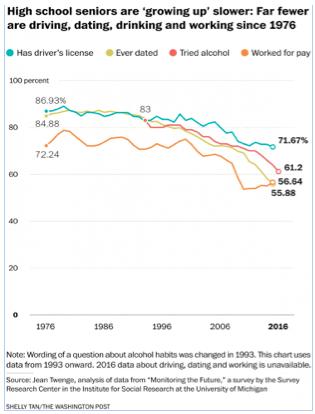 Highschool Seniors growing up slower