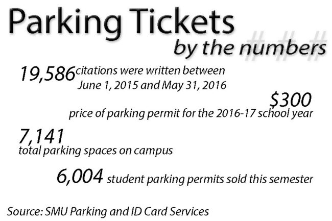Parking tickets by the numbers edit!.jpg