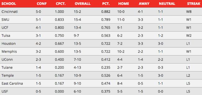 AAC standings week 3 power rankings.png