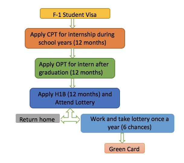 international students process