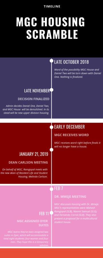 MGC Timeline (1).jpg