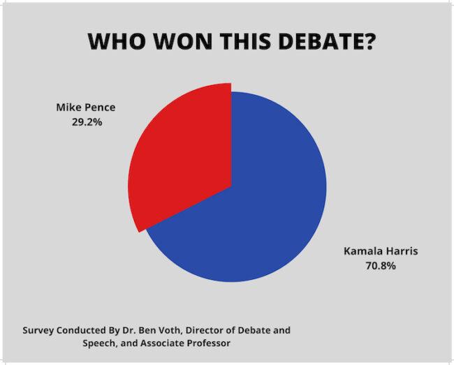 Debate Winner Chart